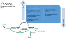 #Disciplinedagiledelivery (DAD) is a #process #decision #framework that enables simplified #process decisions around #incremental and #iterative solution delivery. #DAD builds on the many practices espoused by advocates of #agile #software development, including #Scrum, agile modeling, #lean software development, and others. #AnAr Solutions  www.anarsolutions.com