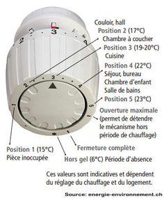 bien choisir son robinet thermostatique | leroy merlin | radiateur ... - Radiateur Avec Robinet Thermostatique