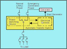 typical automatic transfer switch block diagram find more about, wiring diagram, automatic transfer switch wiring diagram