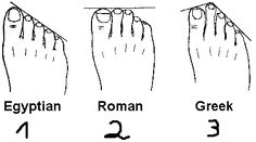 Listed are three Feet types. A little background info: - of the population has Egyptian feet (Great toe the longest) - Greek (second toe the Longest) - Everyone else roman (great toe and second toe equal) Second Toe Longer, Greek Toes, Toe Length, Foot Toe, Shape Of You, Genetics, Ancestry, Family History, Pedicure
