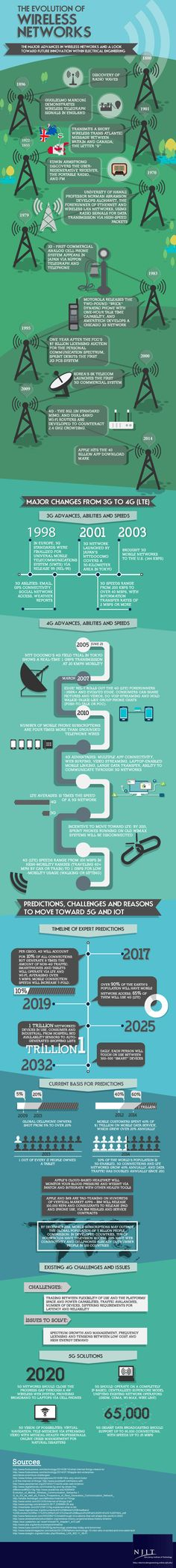 Una infografía sobre La evolución de las redes wireless. Un saludo New Jersey Institute of Technology's Online Master of Science in Electrical Engineering