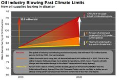 """""""Oil's new supply boom is a bust for the climate"""""""