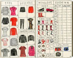 Travel wardrobe planner