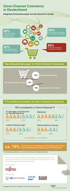 Infografik: Einzelhändler setzen verstärkt auf #Omnichannel-Strategie http://oak.ctx.ly/r/1lmjz