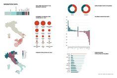 Img.2 Migration Data, Palermo Atlas, copyright OMA