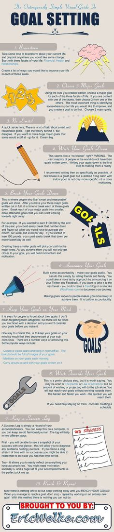 simple visual guide to goal setting How To Create A Vision Board Using Online Tools