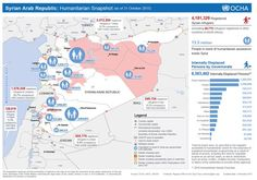 As of 31 Oct, over 6.5 million people r internally displaced in #Syria, some multiple times, with over 4.1m refugees