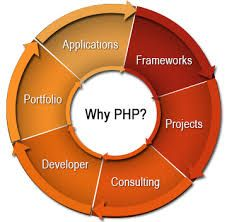 PHP is one platform that delivers robust, user-friendly websites  #Programming #PHPDeveloper #php