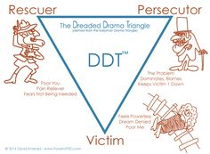 The Drama Triangle inhibits productivity and limits employee engagement. Drama Triangle, Mental Illness Quotes, Family Roles, Poor You, Therapy Tools, Therapy Ideas, Dream Interpretation, Employee Engagement, Coping Skills