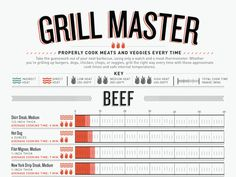 Good to know for summer BBQing (click through for full infographic).