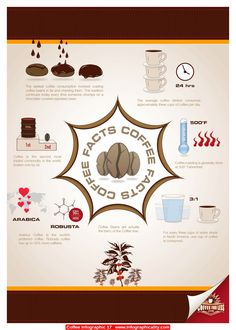 Coffee Infographic 17 - http://infographicality.com/coffee-infographic-17-2/