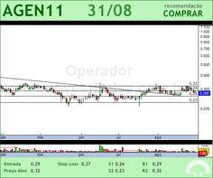 AGRENCO - AGEN11 - 31/08/2012 #AGEN11 #analises #bovespa