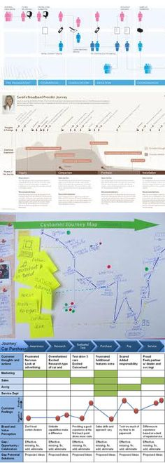 Customer Journey Maps Experience Map, Customer Experience, Ux Design, Design Model, Customer Journey Mapping, Portfolio Management, App Ui, Design Thinking, Computer Science