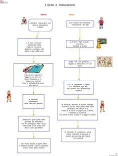 5-i-greci-2-poleis-a-confronto-leducazione Ancient History, Problem Solving, Teaching, School, Romani, Adhd, 3, Studio, Geography