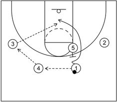 4 out 1 in motion offense begins with four perimeter players and one post player and includes continuity actions, quick hitting scoring options, and more. Basketball Practice Plans, Basketball Plays, Basketball Drills, Basketball Coach, Out 1, Coach K, Pep Rally, Free Throw, Student