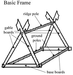 Viking tents (information, measurements and dragon designs)