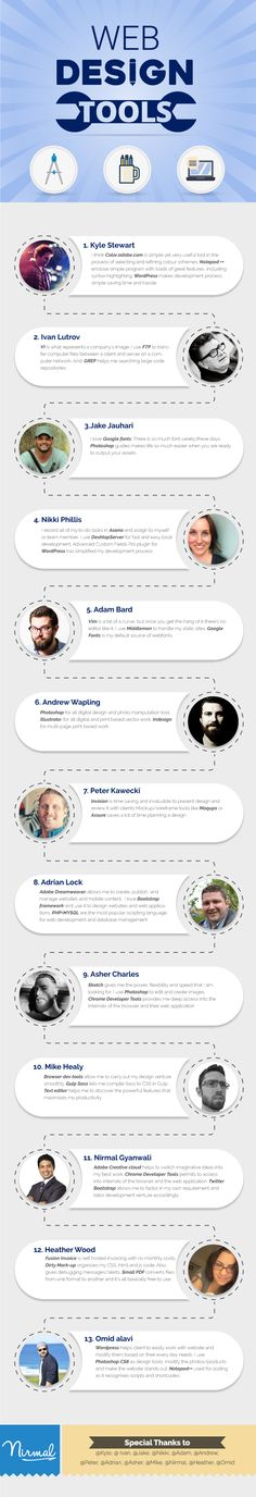Infographic on favourite web design tools by expert
