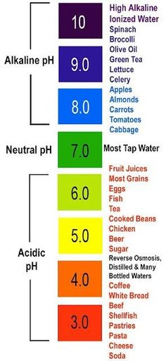 pH of Different Foods #pH #alkalize