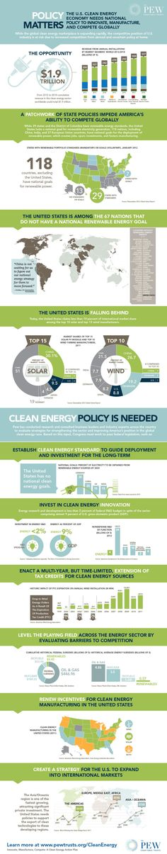 Latest from my blog, regarding Pew Environment's latest infograph. Yep, its time for the US and Canada to go big or go home on renewable energy.