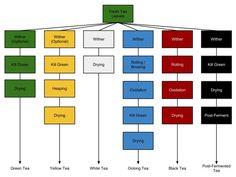 A new look @ tea classification