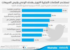 نسبة إستخدام العلامات التجارية ل #تويتر  http://azzamaldakhil.com/azzam/2014/05/06/%D9%86%D8%B3%D8%A8%D8%A9-%D8%A5%D8%B3%D8%AA%D8%AE%D8%AF%D8%A7%D9%85-%D8%A7%D9%84%D8%B9%D9%84%D8%A7%D9%85%D8%A7%D8%AA-%D8%A7%D9%84%D8%AA%D8%AC%D8%A7%D8%B1%D9%8A%D8%A9-%D9%84-%D8%AA%D9%88%D9%8A%D8%AA/