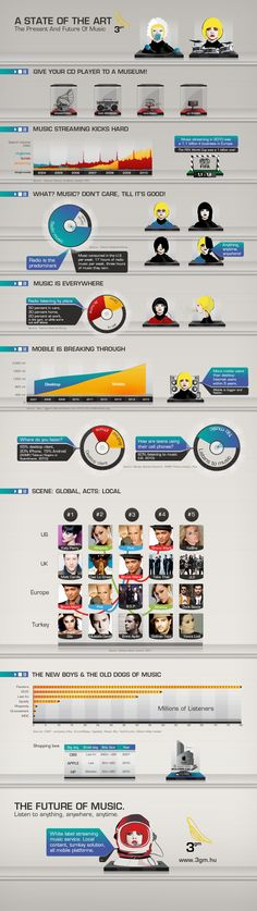 3G Multimedia released an infographic on the present and future of music collecting all important facts on streaming music and how it changes our music comsumption patterns.