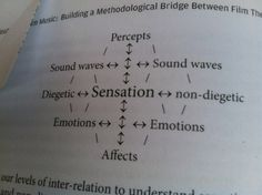 From Deleuze And Film Music by gregg redner