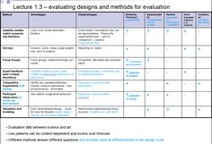 Methods of Design Evaluation: (1) USABILITY STUDIES: a common and straight forward way to find and fix interface bugs in existing software. Controlled experiments can however limit the real-world applicability when done in a contrived lab setting. (2) SURVEYS: Good way to get user feedback from a lot of users. However, there is often a difference between what people say they do and what they actually do. https://d396qusza40orc.cloudfront.net/hci%2FResourcesFromStudents%2FHCI-1point3.PNG