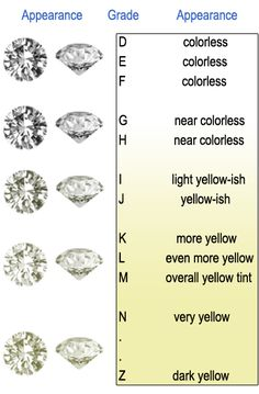 Routine Life Measurements Diamonds C Grading Cut Clarity
