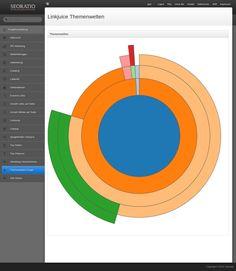 Interne Verlinkung Tool + Linkjuice Berechnung | Seoratio-Tools