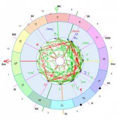 Algumas pessoas podem não saber ou conhecer as simbologias de um Mapa Astral, porém antes quero definir o que seria um Mapa Astral ou Natal. O Mapa Natal ou Mapa Astral mostra a posição correta dos…