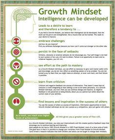 fixed mindset vs growth mindset Social Emotional Learning, Social Skills, Thinking Skills, Critical Thinking, Growth Mindset Activities, Growth Mindset Lessons, Fixed Mindset, The Knowing, Study Motivation