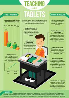 9 Ways Universities Are Using The iPad