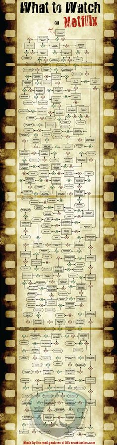 Giant Flowchart Helps You Find Content To Watch On Netflix - OhGizmo!