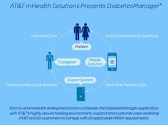 ATT mHealth Solutions Presents DiabetesManager
