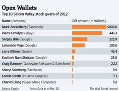 Tech Giants Boost Charitable Giving in 2012