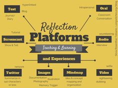 Reflection in the Learning Process, Not As An Add On / Del Barrio Gorines Tolisano Reflective Learning, Reflective Practice, Visible Thinking Routines, Creative Writing Ideas, Technology Integration, Technology Tools, Twitter Image, Instructional Design, Learning Process