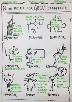 Using this excellent #sketchnote on roles of a #Leader by @tnvora in my team meeting this morning.