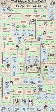 Which Shakespeare Play Should I See? An Illustrated Flowchart — Good Tickle Brain: A Mostly Shakespeare Webcomic