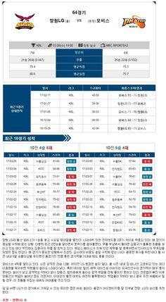 [농구]★토정비결★3월 8일창원LG vs 울산모비스