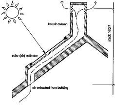 solar chimney - Google Search