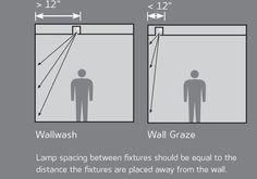 Wallwashing and Wall Grazing | Architectural Lighting Magazine | Lighting Design, Detail