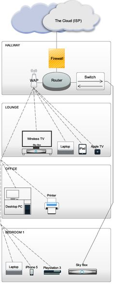 home network diagram someday on the other side of my. Black Bedroom Furniture Sets. Home Design Ideas