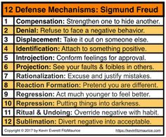 Sigmund Freud 12 Defense Mechanisms & Self-Esteem Issues . Freud Psychology, Psychology Notes, Psychology Studies, Abnormal Psychology, Psychology Degree, Psychology Facts, Psychology Courses, Forensic Psychology, Psychology Disorders