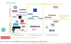 Top 30 MEMS players' positioning: devices vs. systems vs. number of MEMS product lines