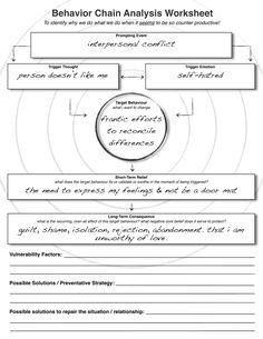 Behavior Chain Analysis Worksheet (DBT)