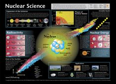 Nuclear Science (Contemporary Physics Education Project)