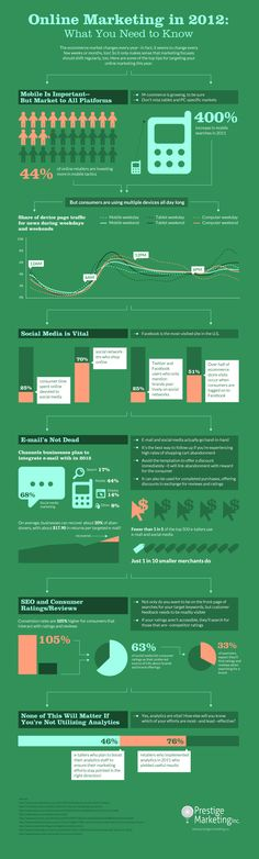 Online Marketing 2012 - Good info graphic