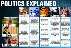 Politics Explained: Right Wing vs Left Wing vs Libertarian Left Wing, Right Wing, Rey Luis Xvi, Political Questions, Libertarian Party, Classical Liberalism, Liberal And Conservative, Political Spectrum, Political Quotes