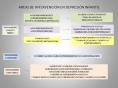 depresion infantil - Buscar con Google Depresion Infantil, Psychology, Boarding Pass, Google, Children Health, Social Skills, Mental Health, Psicologia, Psych